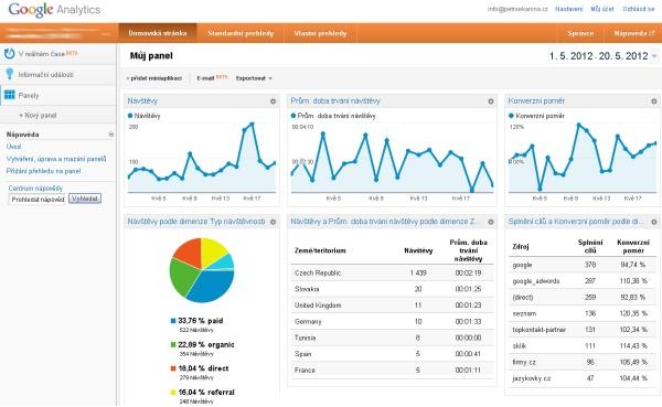 Google Analytics Panel